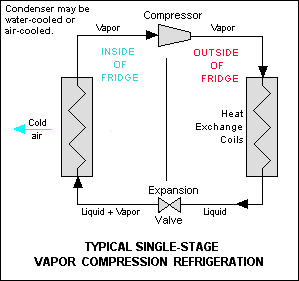Diagram of the Refrigeration Cycle